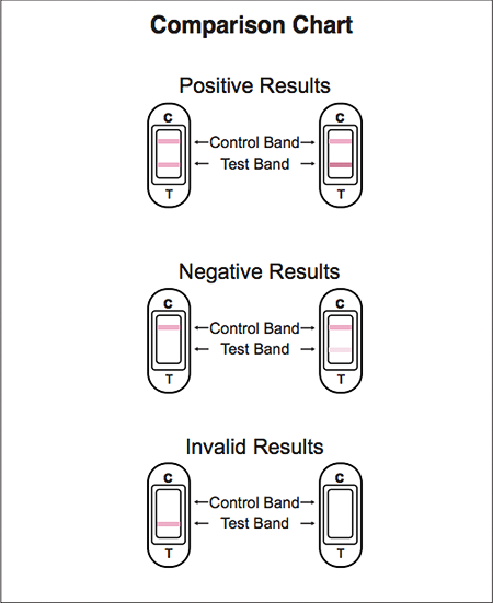 Ovulation Midstream Test Results And Instructions Early